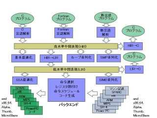 研究のイメージ
